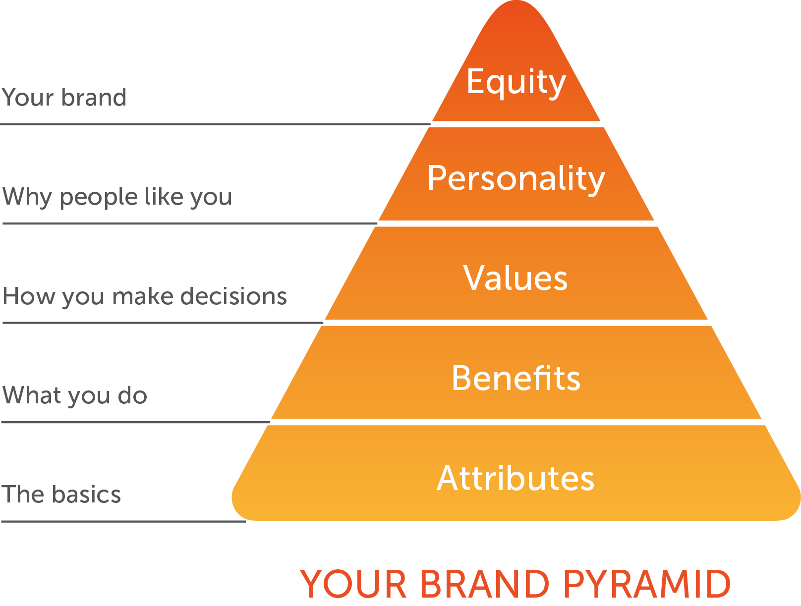 lm-your-brand-pyramid